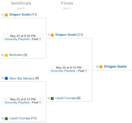 Brackets for playoffs and tournaments
